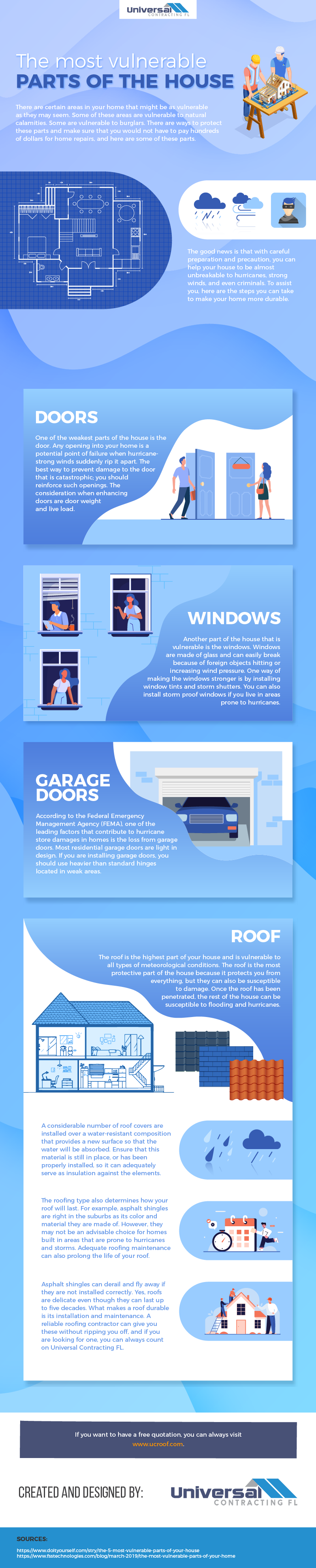The most vulnerable parts of the house Infographic